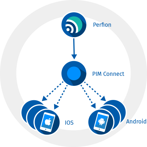 Perfion und PIM Connect